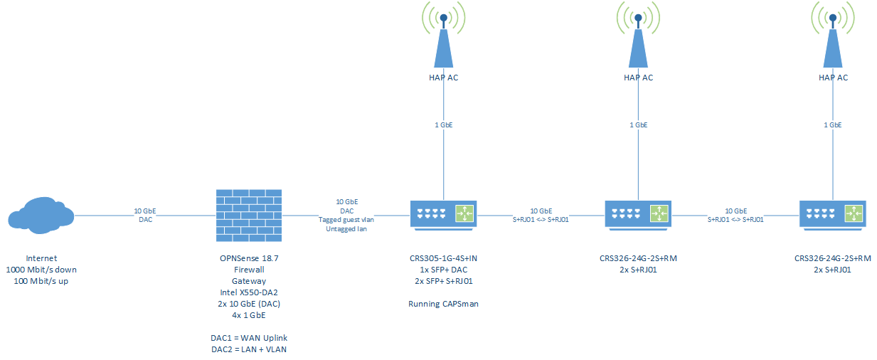 Advanced CAPSman config with vlan trunk to firewall - MikroTik