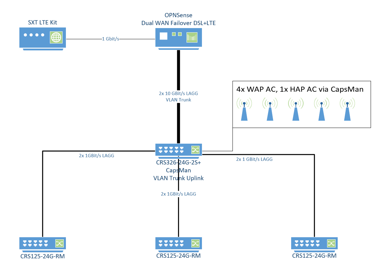 CRS326 + multiple vlans with hardware offloading and non-vlan ports